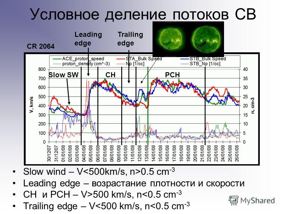 Условное деление потоков СВ Slow wind – V 0.5 cm -3 Leading edge – возрастание плотности и скорости CH и PCH – V>500 km/s, n