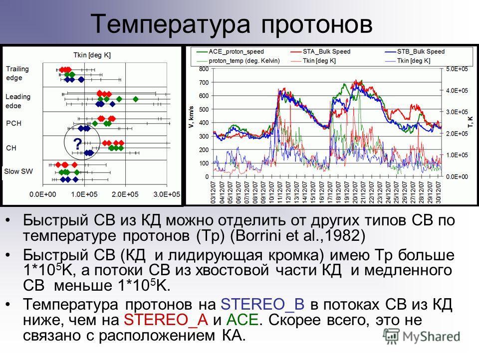 Температура протонов Быстрый СВ из КД можно отделить от других типов СВ по температуре протонов (Tp) (Borrini et al.,1982) Быстрый СВ (КД и лидирующая кромка) имею Тр больше 1*10 5 K, а потоки СВ из хвостовой части КД и медленного СВ меньше 1*10 5 K.