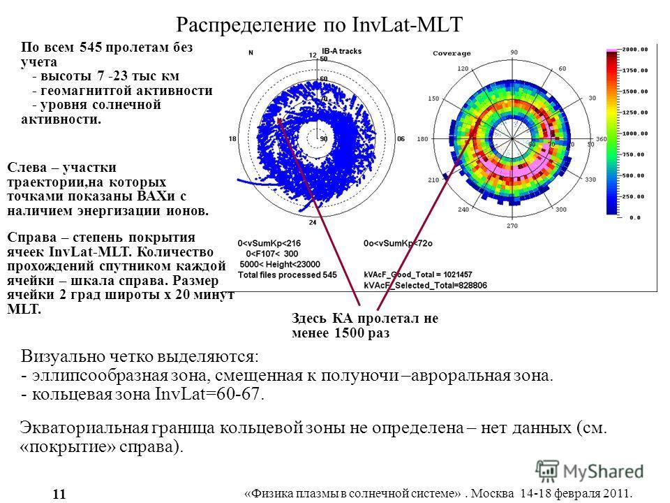 «Физика плазмы в солнечной системе». Москва 14-18 февраля 2011. 11 Распределение по InvLat-MLT По всем 545 пролетам без учета - высоты 7 -23 тыс км - геомагнитгой активности - уровня солнечной активности. Визуально четко выделяются: - эллипсообразная