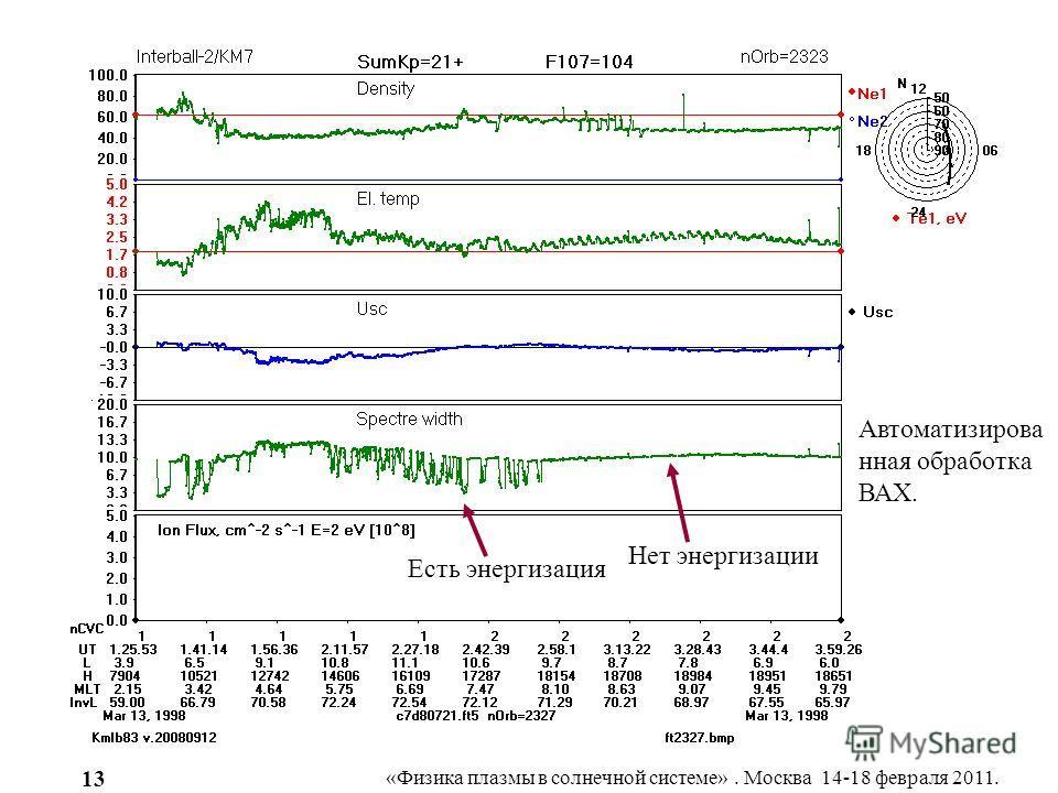 «Физика плазмы в солнечной системе». Москва 14-18 февраля 2011. 13 Rev 2323 Автоматизирова нная обработка ВАХ. Нет энергизации Есть энергизация