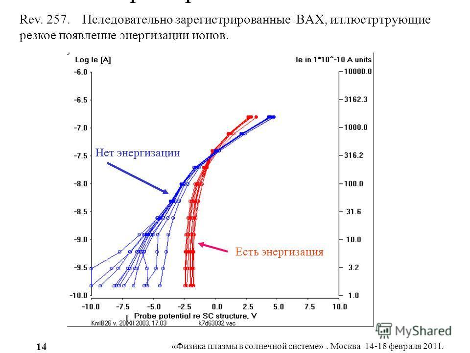 «Физика плазмы в солнечной системе». Москва 14-18 февраля 2011. 14 Пример mv mf0257 afL Rev. 257. Пследовательно зарегистрированные BAX, иллюстртрующие резкое появление энергизации ионов. Есть энергизация Нет энергизации