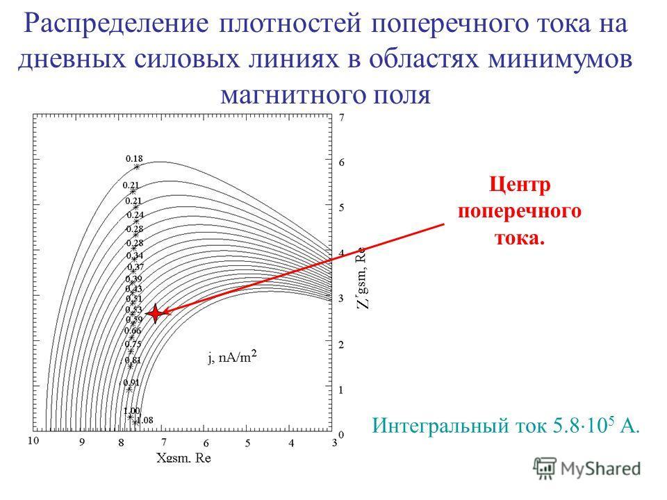 Интегральный ток 5.8 10 5 A. Центр поперечного тока. Распределение плотностей поперечного тока на дневных силовых линиях в областях минимумов магнитного поля Z