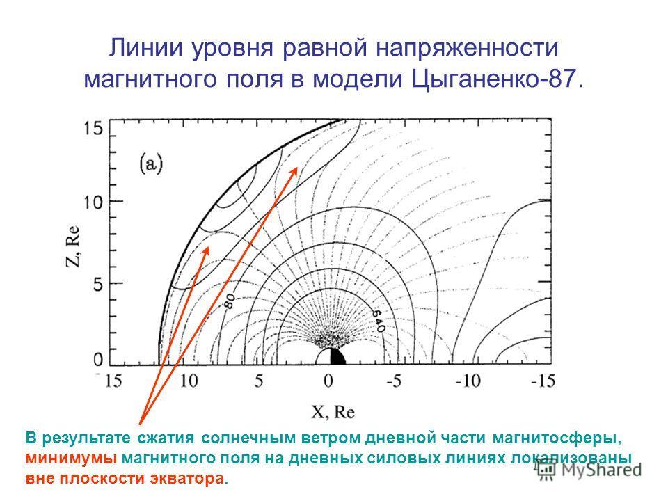 Линии уровня равной напряженности магнитного поля в модели Цыганенко-87. В результате сжатия солнечным ветром дневной части магнитосферы, минимумы магнитного поля на дневных силовых линиях локализованы вне плоскости экватора.