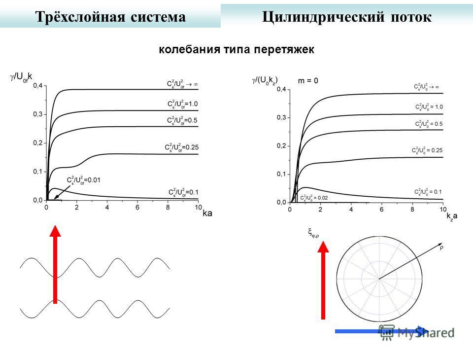 Трёхслойная системаЦилиндрический поток колебания типа перетяжек