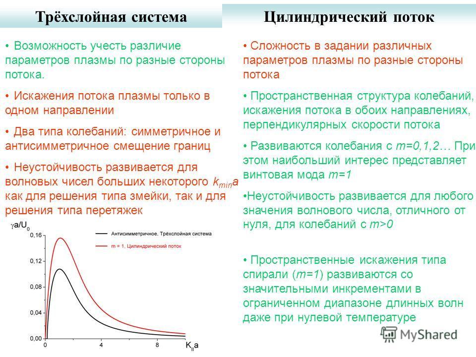 Трёхслойная системаЦилиндрический поток Возможность учесть различие параметров плазмы по разные стороны потока. Искажения потока плазмы только в одном направлении Два типа колебаний: симметричное и антисимметричное смещение границ Неустойчивость разв