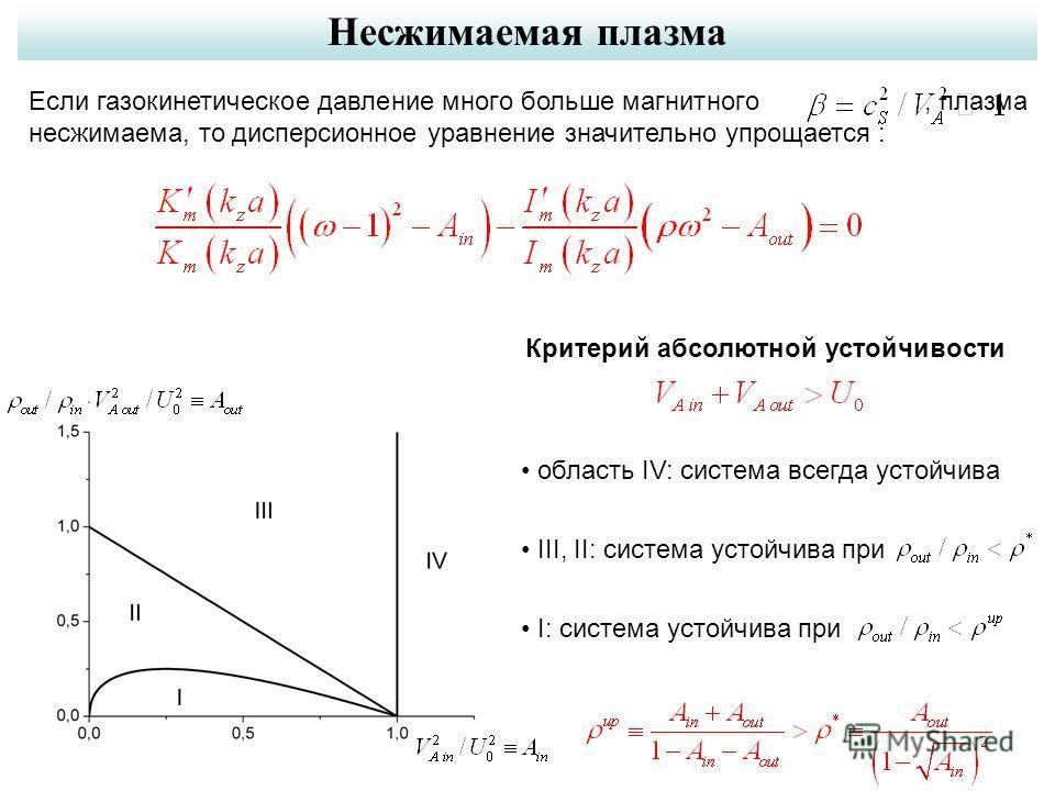 Несжимаемая плазма Если газокинетическое давление много больше магнитного, плазма несжимаема, то дисперсионное уравнение значительно упрощается : Критерий абсолютной устойчивости область IV: система всегда устойчива III, II: система устойчива при I:
