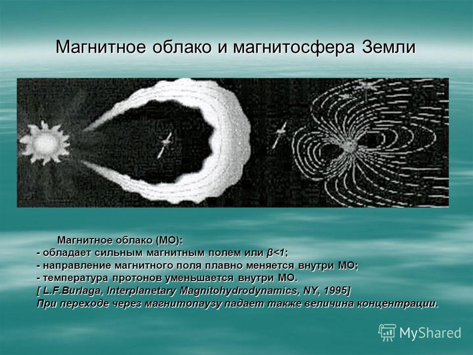 Магнитное облако и магнитосфера Земли Магнитное облако (МО): Магнитное облако (МО): - обладает сильным магнитным полем или β