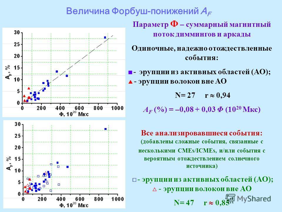 Величина Форбуш-понижений A F Параметр Ф – суммарный магнитный поток диммингов и аркады Одиночные, надежно отождествленные события: - эрупции из активных областей (АО); - эрупции волокон вне АО N= 27 r 0,94 A F (%) = –0,08 + 0,03 Φ (10 20 Мкс) Все ан
