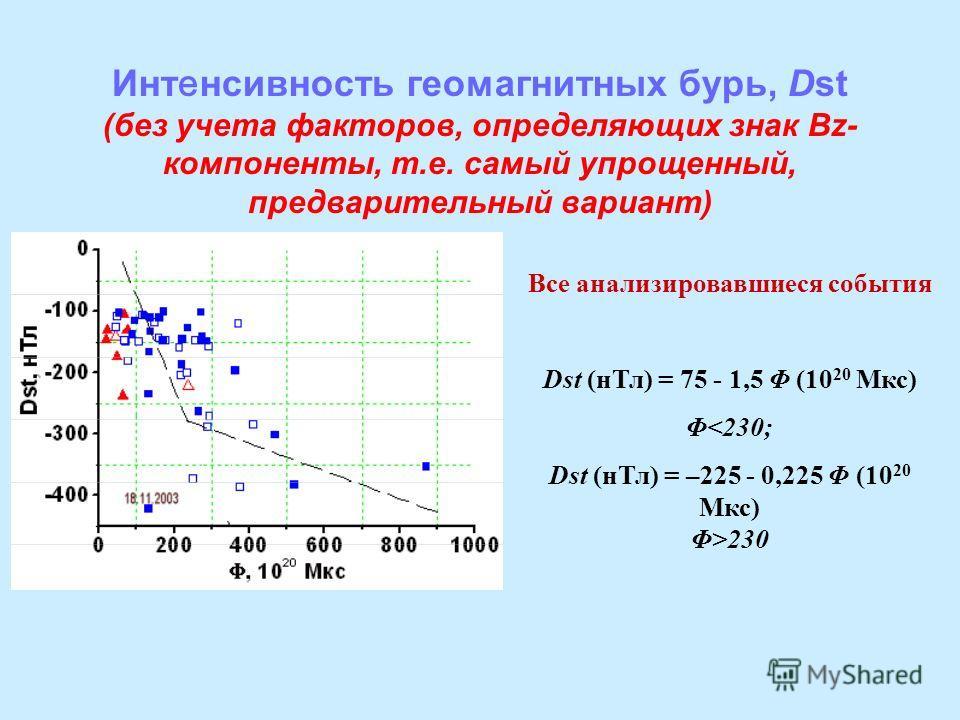 Инт е нсивность геомагнитных бурь, Dst (без учета факторов, определяющих знак Bz- компоненты, т.е. самый упрощенный, предварительный вариант) Все анализировавшиеся события Dst (нТл) = 75 - 1,5 Φ (10 20 Мкс) Φ230