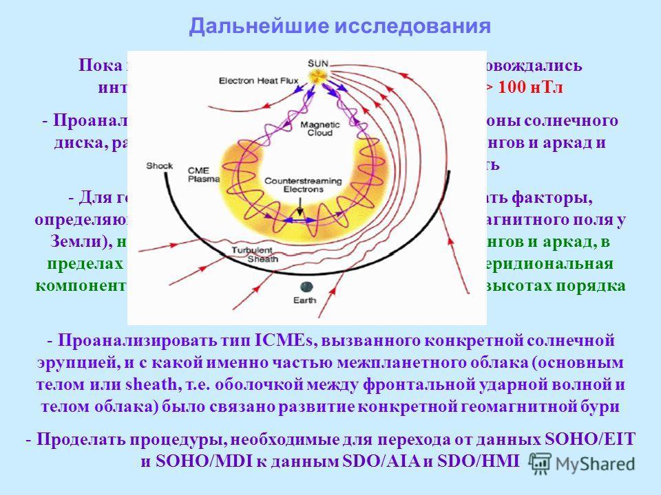 Дальнейшие исследования Пока проанализированы эрупции, которые сопровождались интенсивными геомагнитными бурями с |Dst| > 100 нТл - Проанализировать все гало СМЕs из центральной зоны солнечного диска, рассчитать для них магнитный поток диммингов и ар