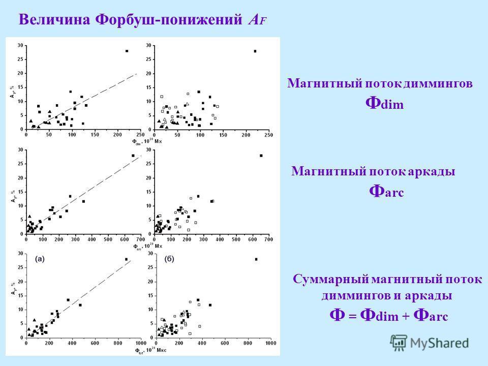 Величина Форбуш-понижений A F Магнитный поток диммингов Ф dim Магнитный поток аркады Ф arc Суммарный магнитный поток диммингов и аркады Ф = Ф dim + Ф arc