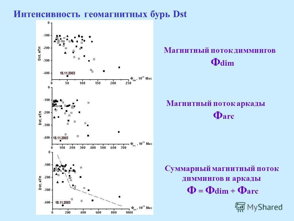 Интенсивность геомагнитных бурь Dst Магнитный поток диммингов Ф dim Магнитный поток аркады Ф arc Суммарный магнитный поток диммингов и аркады Ф = Ф dim + Ф arc