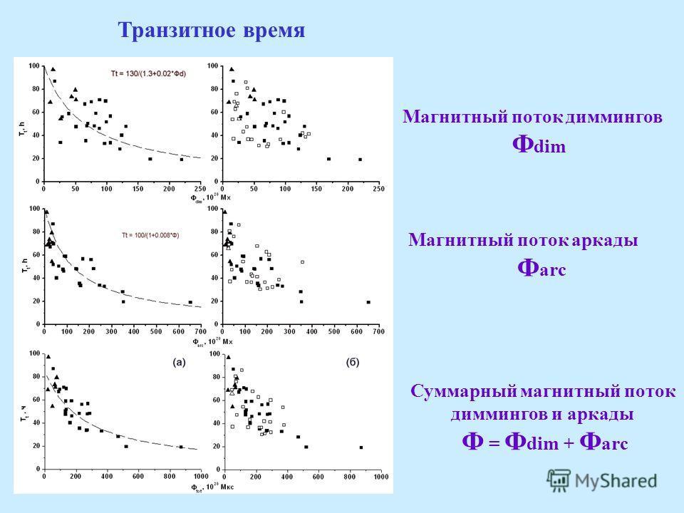 Транзитное время Магнитный поток диммингов Ф dim Магнитный поток аркады Ф arc Суммарный магнитный поток диммингов и аркады Ф = Ф dim + Ф arc