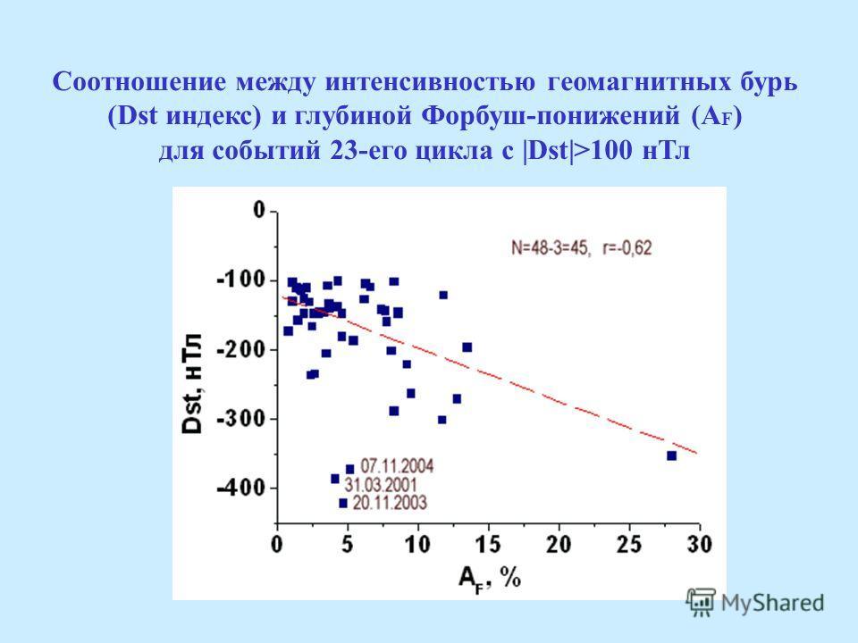 Соотношение между интенсивностью геомагнитных бурь (Dst индекс) и глубиной Форбуш-понижений (A F ) для событий 23-его цикла с |Dst|>100 нТл