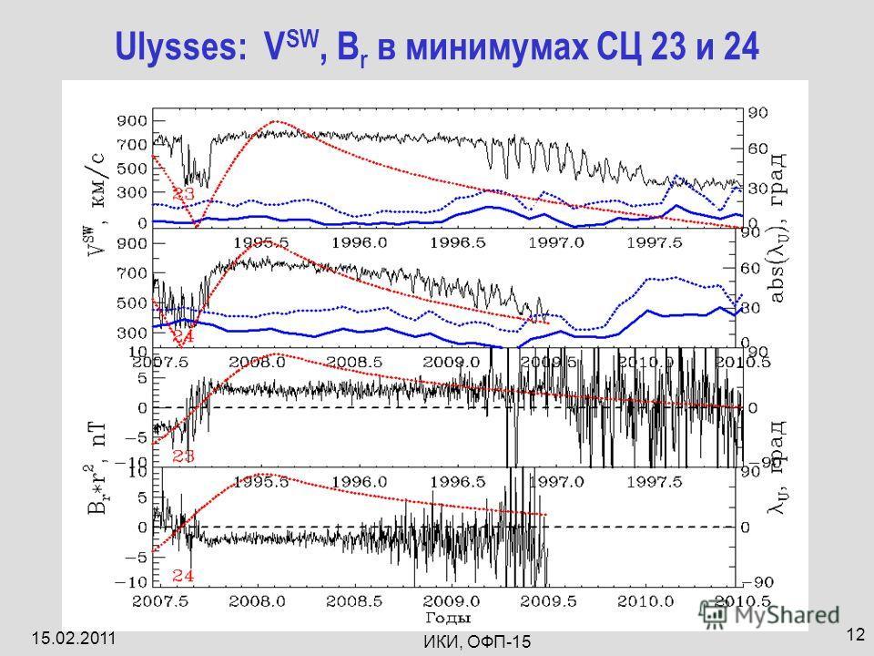 15.02.2011 ИКИ, ОФП-15 12 Ulysses: V SW, B r в минимумах СЦ 23 и 24