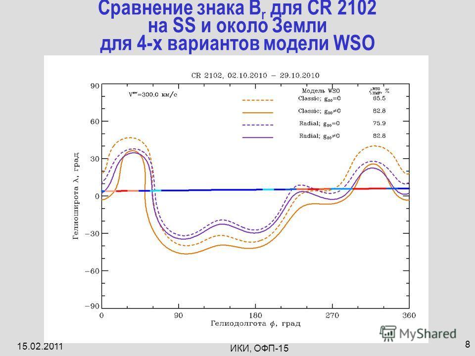 15.02.2011 ИКИ, ОФП-15 8 Сравнение знака B r для CR 2102 на SS и около Земли для 4-х вариантов модели WSO