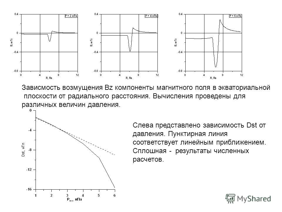 Зависмость возмущения Bz компоненты магнитного поля в экваториальной плоскости от радиального расстояния. Вычисления проведены для различных величин давления. Слева представлено зависимость Dst от давления. Пунктирная линия соответствует линейным при