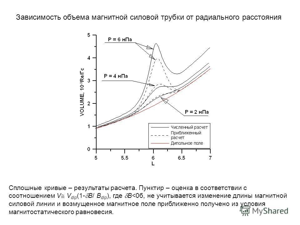 Сплошные кривые – результаты расчета. Пунктир – оценка в соответствии с соотношением V V dip (1- B/ B dip ), где B
