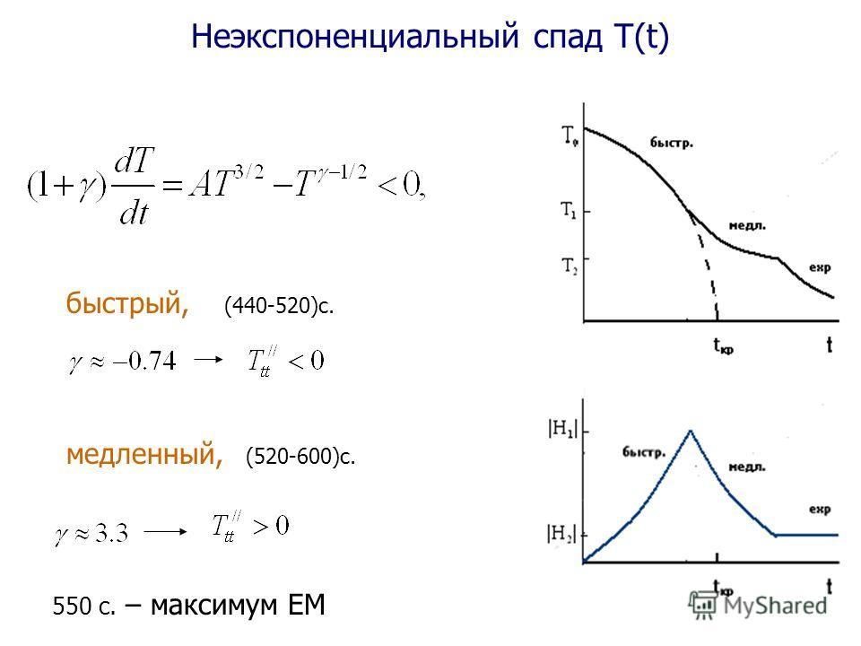 Неэкспоненциальный спад Т(t) медленный, (520-600)с. 550 с. – максимум ЕМ быстрый, (440-520)с.