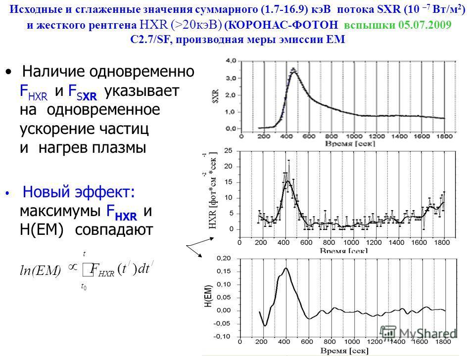 Исходные и сглаженные значения суммарного (1.7-16.9) кэВ потока SXR (10 –7 Вт/м 2 ) и жесткого рентгена HXR (>20кэВ) (КОРОНАС-ФОТОН вспышки 05.07.2009 С2.7/SF, производная меры эмиссии ЕМ Наличие одновременно F НXR и F SXR указывает на одновременное