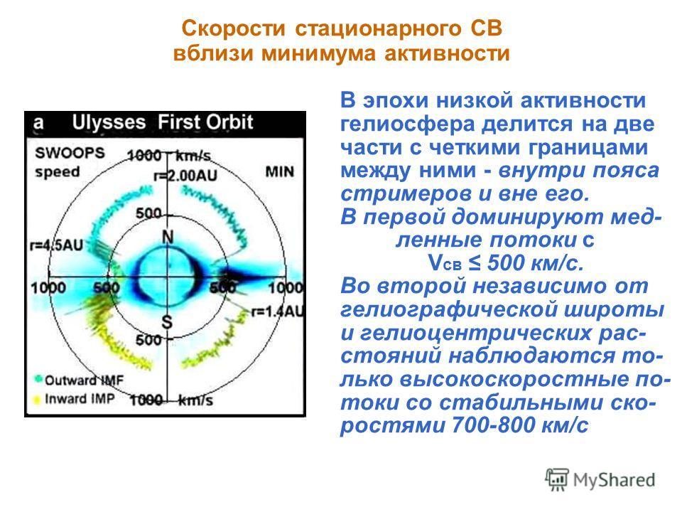 Скорости стационарного СВ вблизи минимума активности В эпохи низкой активности гелиосфера делится на две части с четкими границами между ними - внутри пояса стримеров и вне его. В первой доминируют мед- ленные потоки с V св 500 км/c. Во второй незави
