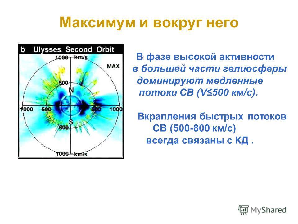 Максимум и вокруг него В фазе высокой активности в большей части гелиосферы доминируют медленные потоки СВ (V500 км/с). Вкрапления быстрых потоков СВ (500-800 км/с) всегда связаны с КД.