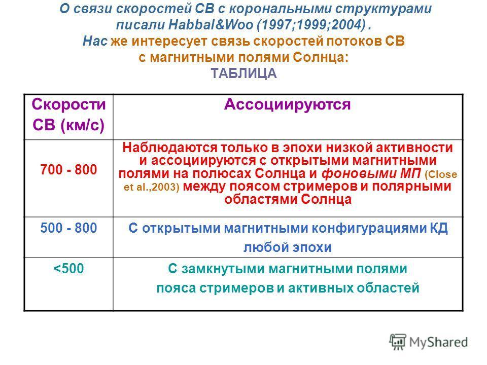 О связи скоростей СВ с корональными структурами писали Habbal&Woo (1997;1999;2004). Нас же интересует связь скоростей потоков СВ с магнитными полями Солнца: ТАБЛИЦА Скорости СВ (км/с) Ассоциируются 700 - 800 Наблюдаются только в эпохи низкой активнос