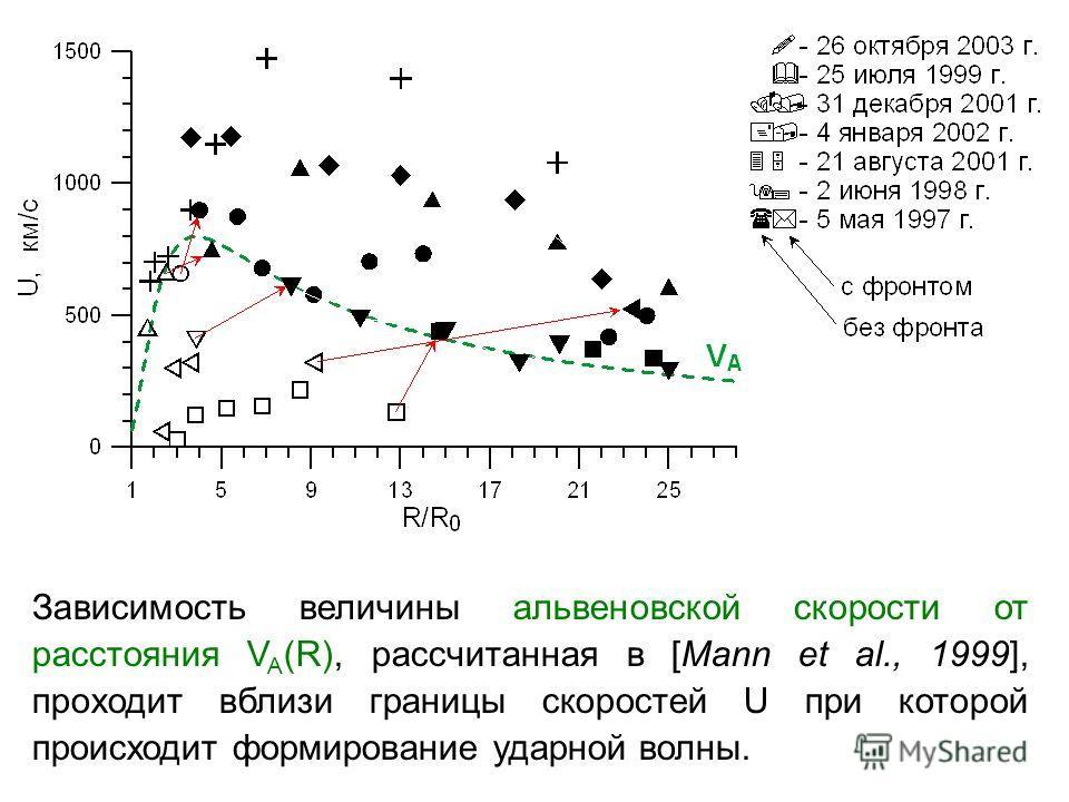 Зависимость величины альвеновской скорости от расстояния V A (R), рассчитанная в [Mann et al., 1999], проходит вблизи границы скоростей U при которой происходит формирование ударной волны.