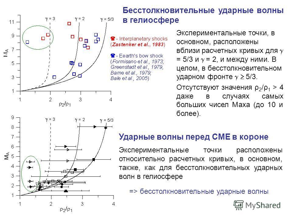 Бесстолкновительные ударные волны в гелиосфере Ударные волны перед CME в короне Экспериментальные точки, в основном, расположены вблизи расчетных кривых для = 5/3 и = 2, и между ними. В целом, в бесстолкновительном ударном фронте 5/3. Отсутствуют зна