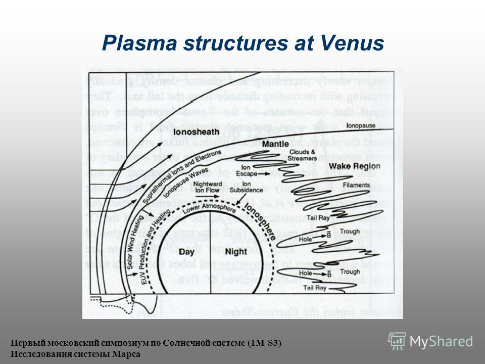 Plasma structures at Venus Первый московский симпозиум по Солнечной системе (1M-S3) Исследования системы Марса