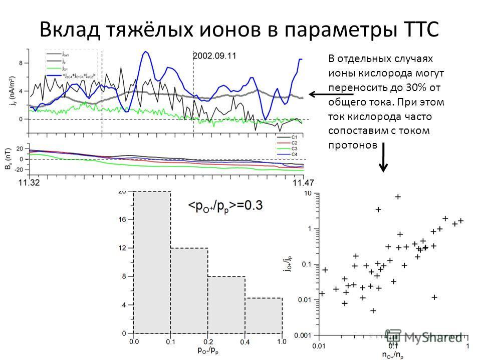 Вклад тяжёлых ионов в параметры ТТС В отдельных случаях ионы кислорода могут переносить до 30% от общего тока. При этом ток кислорода часто сопоставим с током протонов