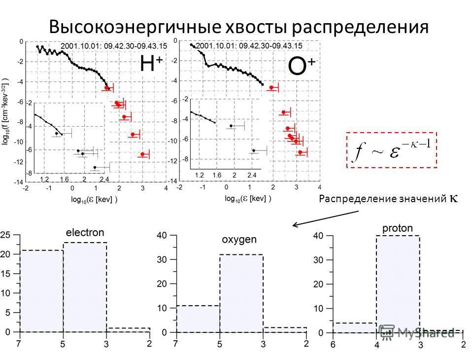 Высокоэнергичные хвосты распределения Распределение значений
