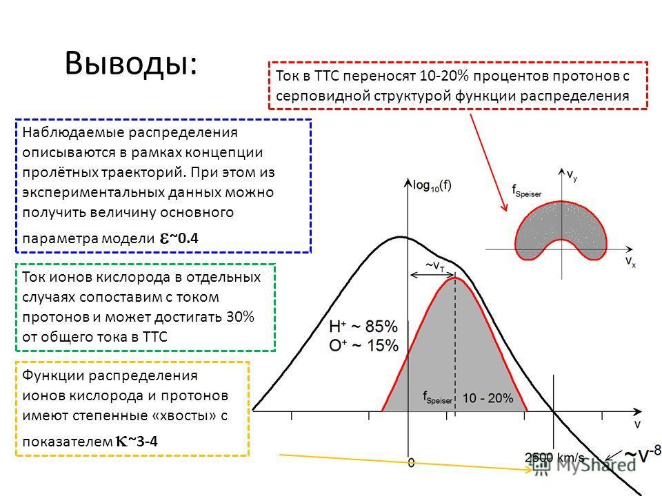 Выводы: Ток в ТТС переносят 10-20% процентов протонов с серповидной структурой функции распределения Наблюдаемые распределения описываются в рамках концепции пролётных траекторий. При этом из экспериментальных данных можно получить величину основного