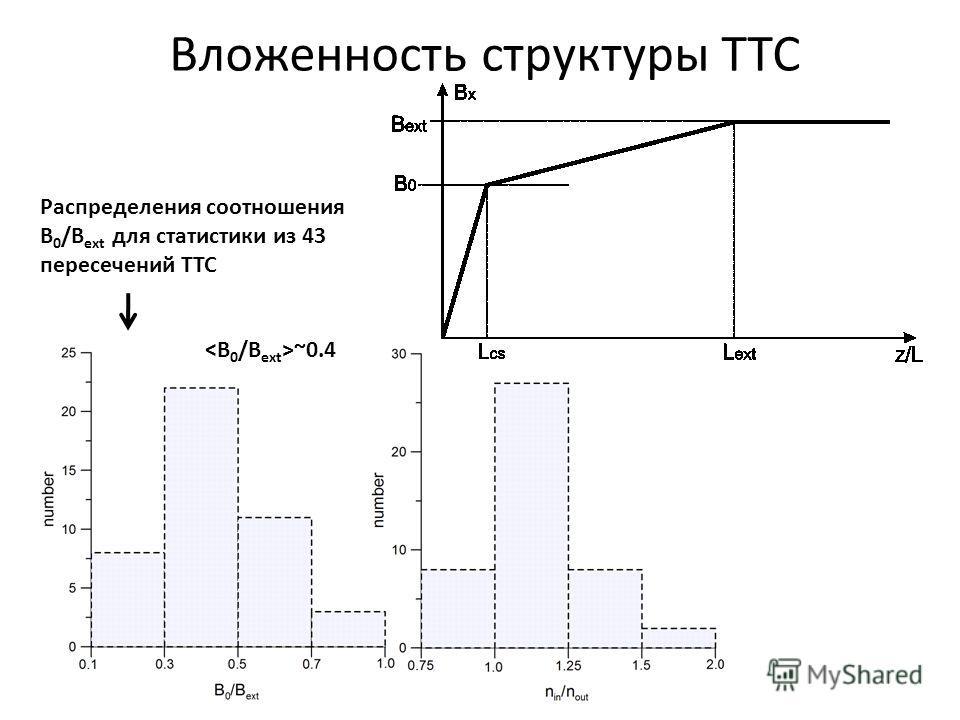 Вложенность структуры ТТС Распределения соотношения B 0 /B ext для статистики из 43 пересечений ТТС ~0.4