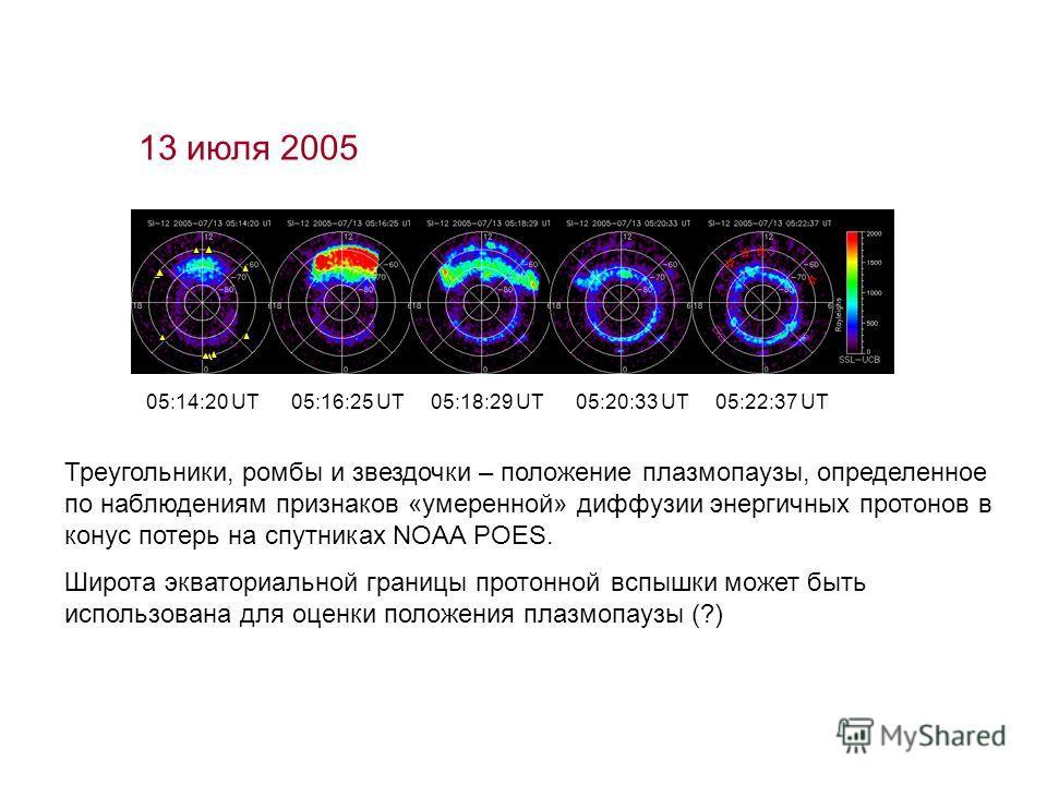 13 июля 2005 Треугольники, ромбы и звездочки – положение плазмопаузы, определенное по наблюдениям признаков «умеренной» диффузии энергичных протонов в конус потерь на спутниках NOAA POES. Широта экваториальной границы протонной вспышки может быть исп
