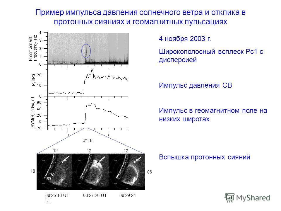 4 ноября 2003 г. Широкополосный всплеск Рс1 с дисперсией Импульс давления СВ Импульс в геомагнитном поле на низких широтах Вспышка протонных сияний 06:25:16 UT 06:27:20 UT 06:29:24 UT 60 70 12 18 06 Пример импульса давления солнечного ветра и отклика