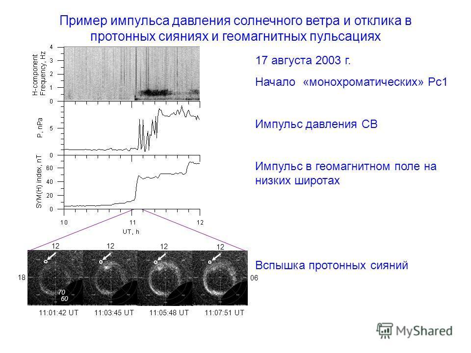 12 11:01:42 UT 11:03:45 UT 11:05:48 UT 11:07:51 UT 60 70 12 06 18 Пример импульса давления солнечного ветра и отклика в протонных сияниях и геомагнитных пульсациях 17 августа 2003 г. Начало «монохроматических» Рс1 Импульс давления СВ Импульс в геомаг