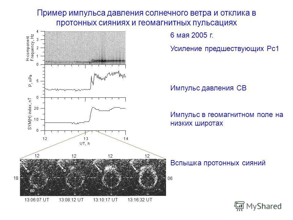 06 13:06:07 UT 13:08:12 UT 13:10:17 UT 13:16:32 UT 60 70 18 12 6 мая 2005 г. Усиление предшествующих Рс1 Импульс давления СВ Импульс в геомагнитном поле на низких широтах Вспышка протонных сияний Пример импульса давления солнечного ветра и отклика в
