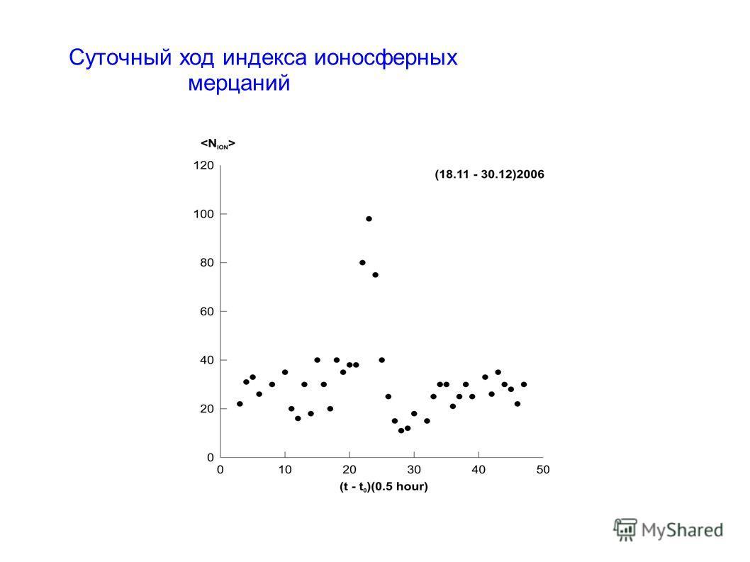 Суточный ход индекса ионосферных мерцаний