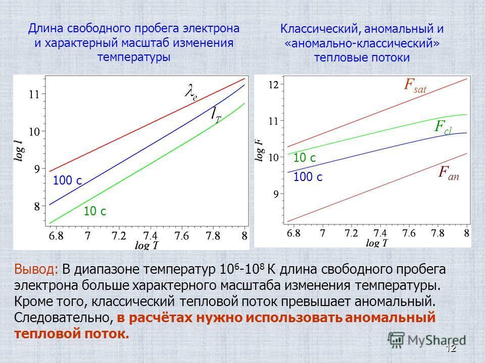 12 Длина свободного пробега электрона и характерный масштаб изменения температуры Вывод: В диапазоне температур 10 6 -10 8 К длина свободного пробега электрона больше характерного масштаба изменения температуры. Кроме того, классический тепловой пото