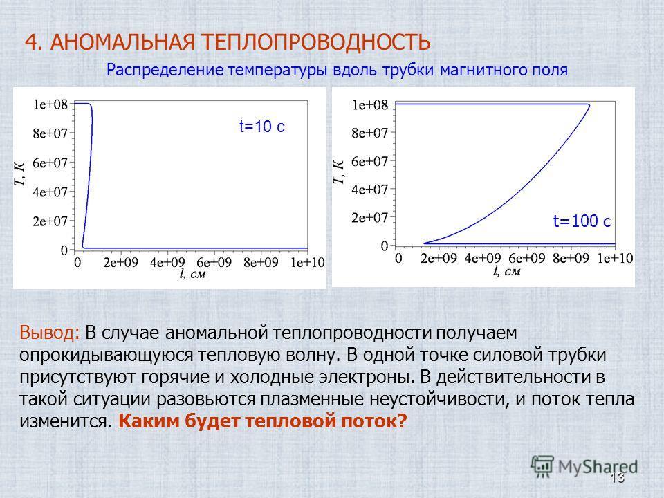 13 4. АНОМАЛЬНАЯ ТЕПЛОПРОВОДНОСТЬ t=10 c t=100 c Вывод: В случае аномальной теплопроводности получаем опрокидывающуюся тепловую волну. В одной точке силовой трубки присутствуют горячие и холодные электроны. В действительности в такой ситуации разовью