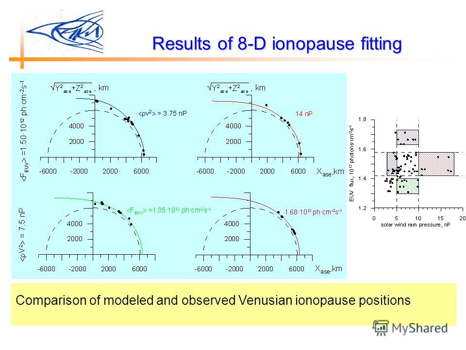 Results of 8-D ionopause fitting Comparison of modeled and observed Venusian ionopause positions