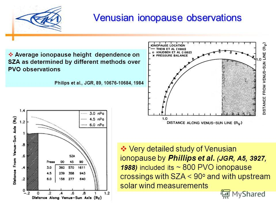 Very detailed study of Venusian ionopause by Phillips et al. (JGR, A5, 3927, 1988) included its ~ 800 PVO ionopause crossings with SZA < 90 o and with upstream solar wind measurements Venusian ionopause observations Average ionopause height dependenc