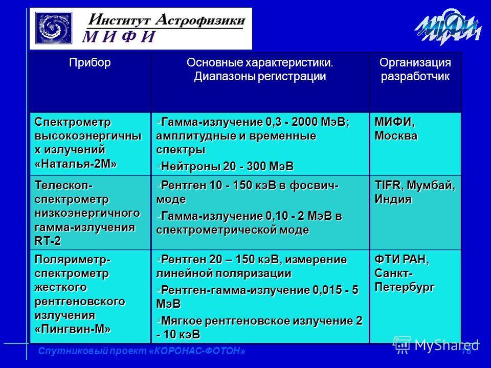 16 Спутниковый проект «КОРОНАС-ФОТОН» Комплекс научной аппаратуры ПриборОсновные характеристики. Диапазоны регистрации Организация разработчик Спектрометр высокоэнергичны х излучений «Наталья-2М» Гамма-излучение 0,3 - 2000 МэВ; амплитудные и временны