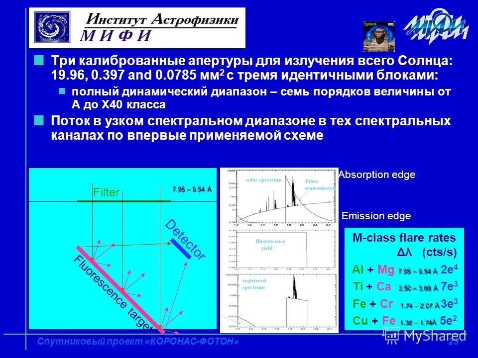 23 Спутниковый проект «КОРОНАС-ФОТОН» Три калиброванные апертуры для излучения всего Солнца: 19.96, 0.397 and 0.0785 мм 2 с тремя идентичными блоками: полный динамический диапазон – семь порядков величины от А до Х40 класса Поток в узком спектральном