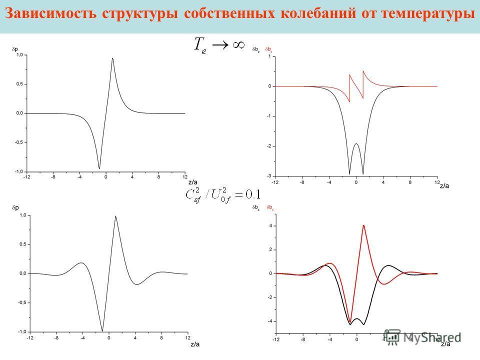 Зависимость структуры собственных колебаний от температуры