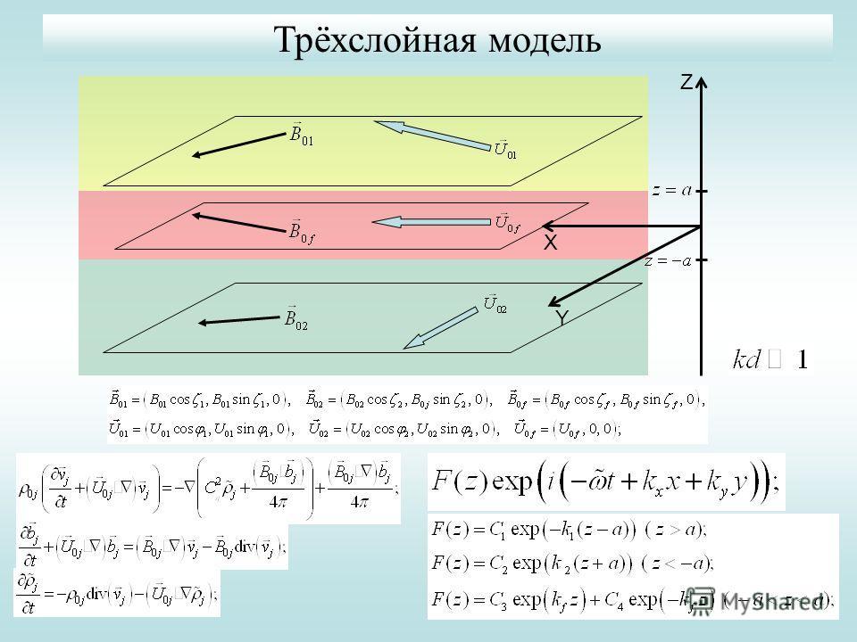 Z X Y Трёхслойная модель