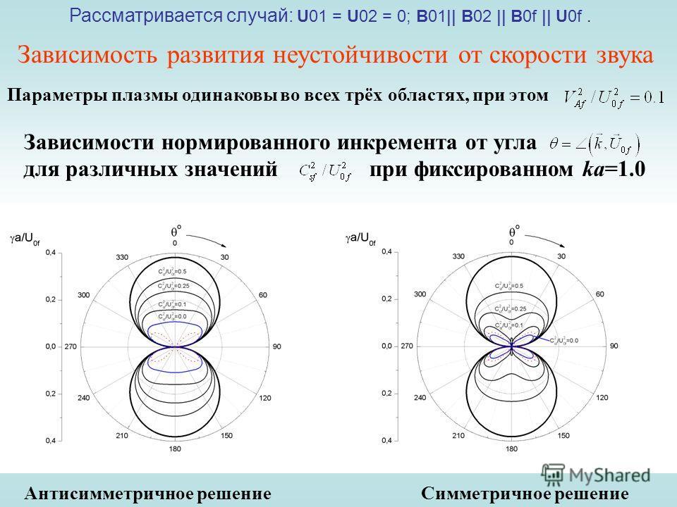 Зависимость развития неустойчивости от скорости звука Рассматривается случай: U01 = U02 = 0; B01|| B02 || B0f || U0f. Параметры плазмы одинаковы во всех трёх областях, при этом Зависимости нормированного инкремента от угла для различных значений при