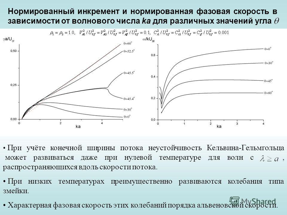 Нормированный инкремент и нормированная фазовая скорость в зависимости от волнового числа ka для различных значений угла При учёте конечной ширины потока неустойчивость Кельвина-Гельмгольца может развиваться даже при нулевой температуре для волн с, р