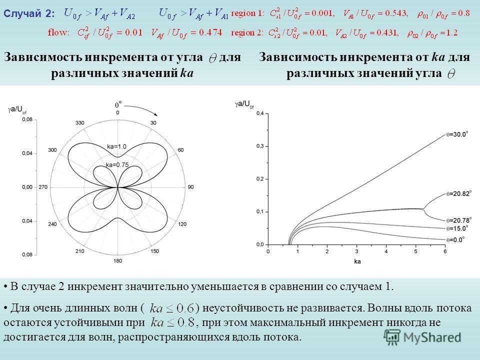 Зависимость инкремента от угла для различных значений ka Зависимость инкремента от ka для различных значений угла В случае 2 инкремент значительно уменьшается в сравнении со случаем 1. Для очень длинных волн ( ) неустойчивость не развивается. Волны в
